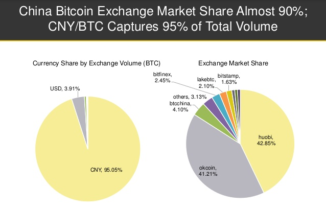 China Bitcoin Exchange Market Share
